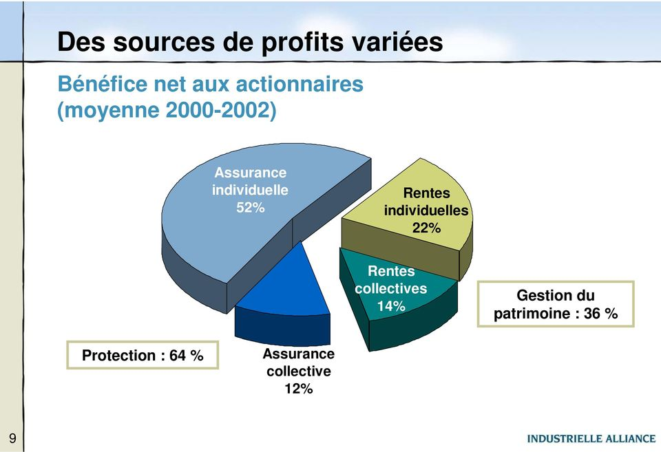 52% Rentes individuelles 22% Rentes collectives 14%