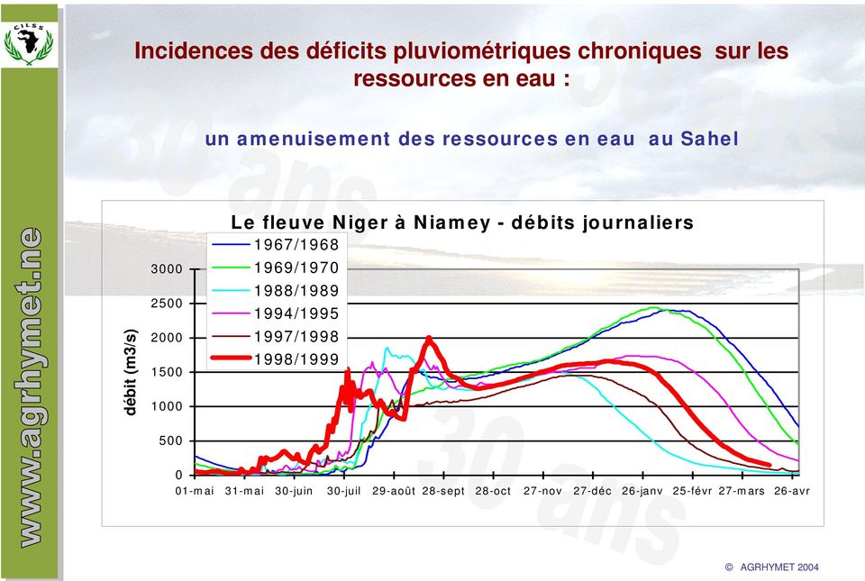 Niger à Niamey - débits journaliers 1967/1968 1969/1970 1988/1989 1994/1995 1997/1998