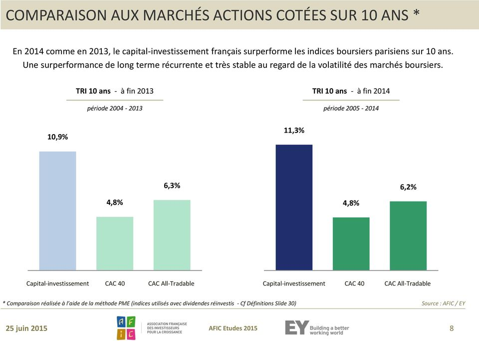 TRI 10 ans - à fin 2013 période 2004-2013 TRI 10 ans - à fin 2014 période 2005-2014 10,9% 11,3% 6,3% 6,2% 4,8% 4,8% Capital-investissement CAC 40 CAC All-Tradable