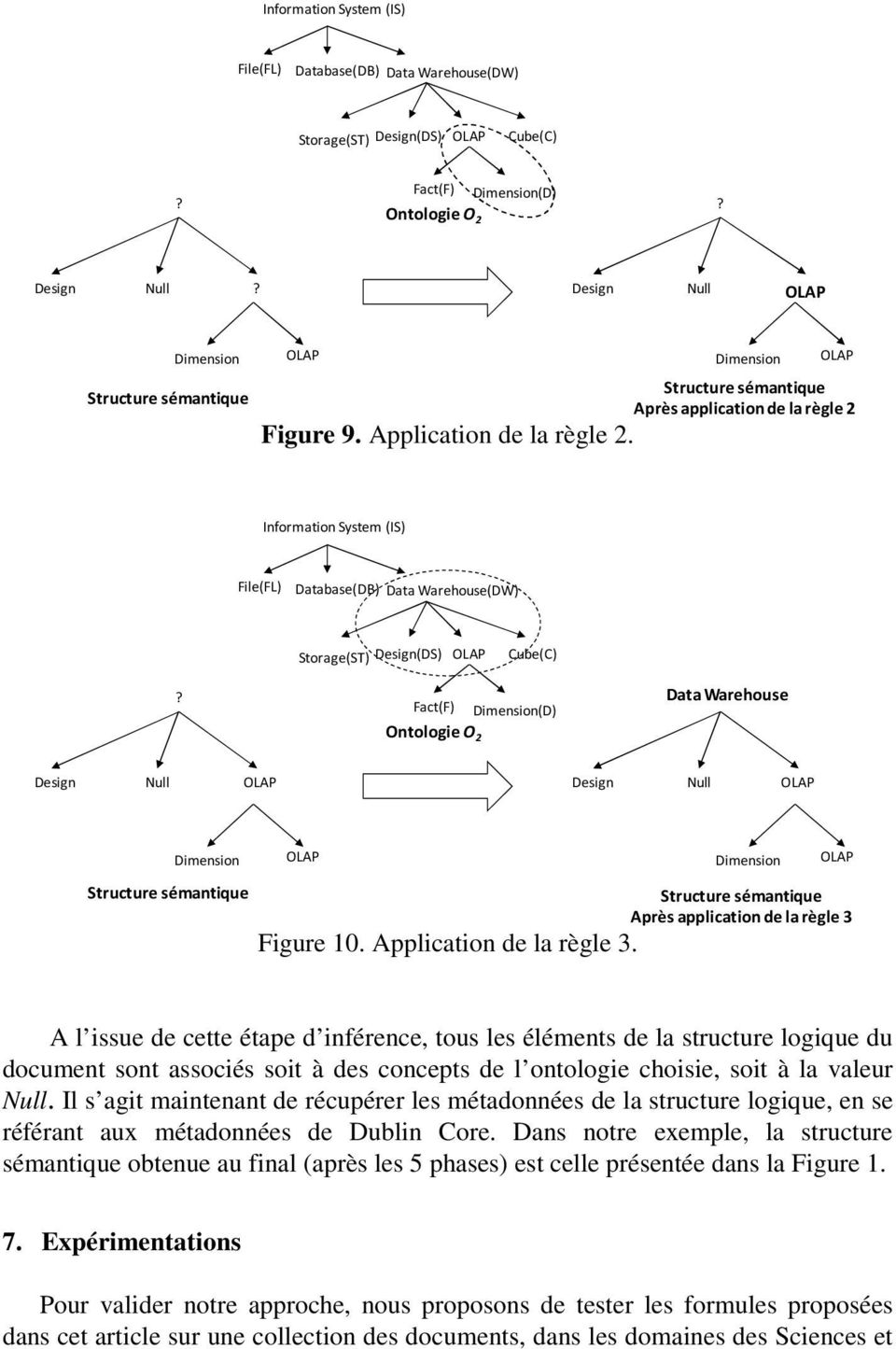 Fact(F) Dimension(D) Ontologie O 2 Data Warehouse Design Null Design Null Dimension Structure sémantique Figure 10. Application de la règle 3.