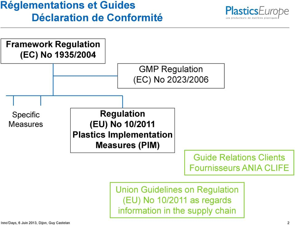 Measures (PIM) Guide Relations Clients Fournisseurs ANIA CLIFE Union Guidelines on Regulation