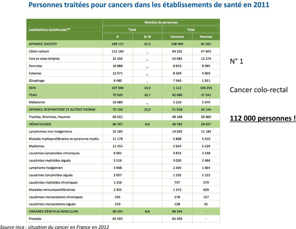 Cancer colo-rectal 112 000 personnes!