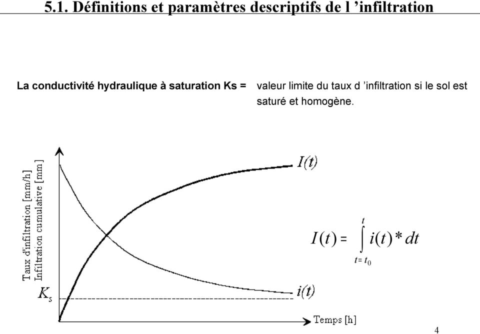 saturation Ks = valeur limite du taux d