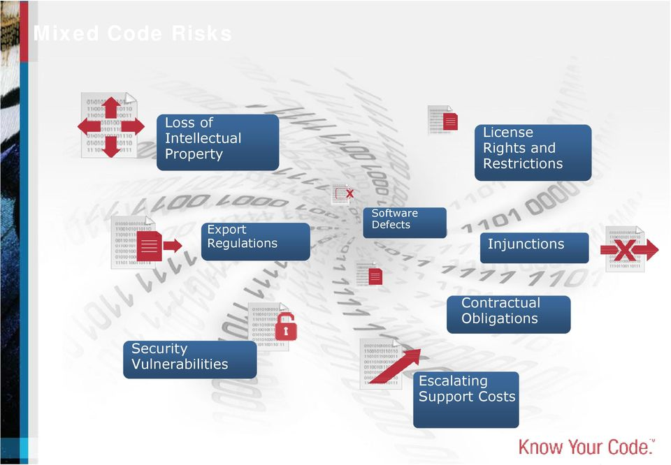 Obligations Security Vulnerabilities Escalating Support Costs Copyright