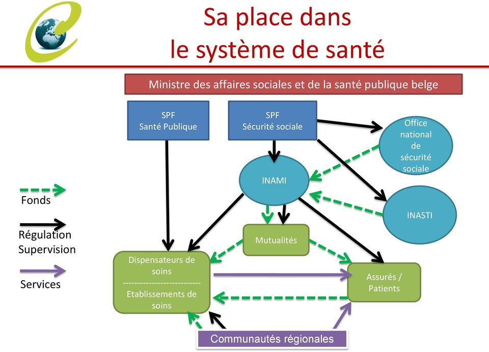 sécurité sociale Fonds INASTI Régulation Supervision Services Dispensateurs de soins