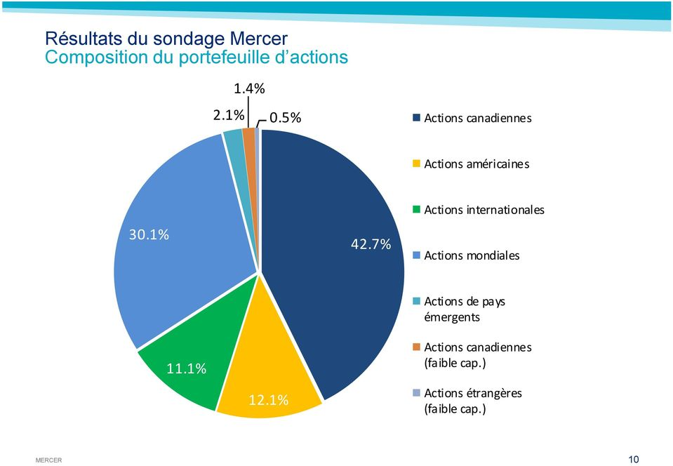 7% Actions internationales Actions mondiales Actions de pays