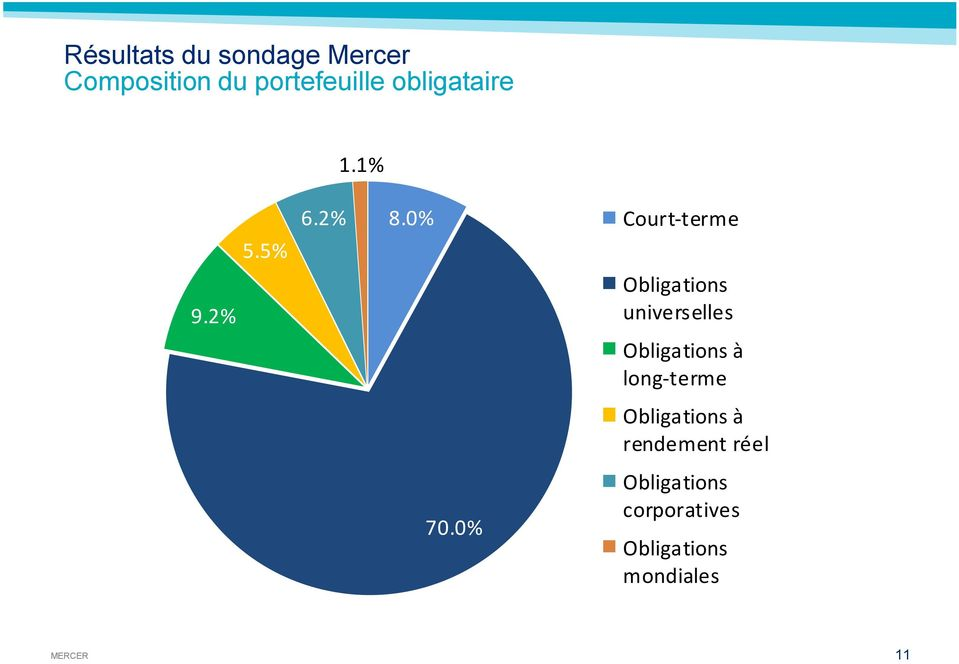 2% Obligations universelles Obligations à long-terme