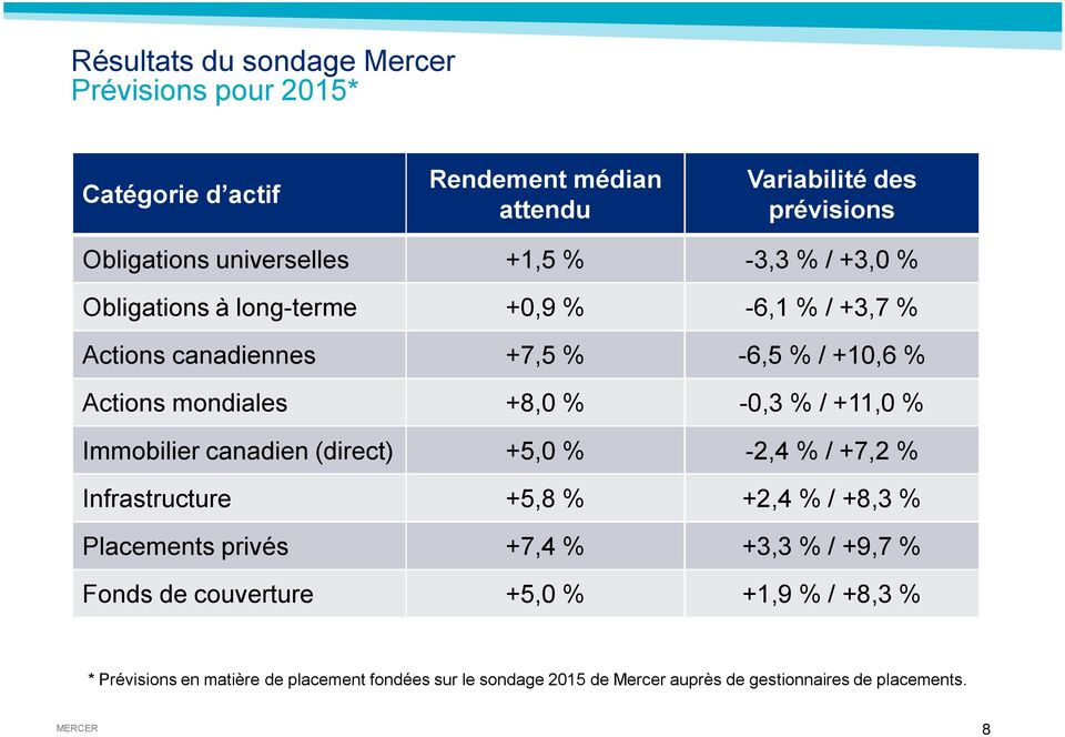 Immobilier canadien (direct) +5,0 % -2,4 % / +7,2 % Infrastructure +5,8 % +2,4 % / +8,3 % Placements privés +7,4 % +3,3 % / +9,7 % Fonds de