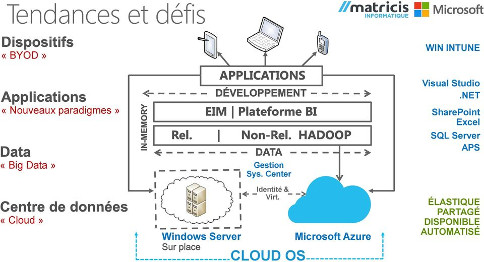 Center Identité & Virt CLOUD OS Microsoft Azure Visual
