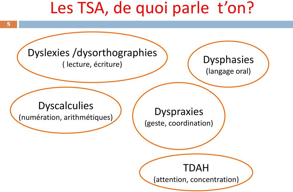 Dysphasies (langage oral) Dyscalculies (numération,