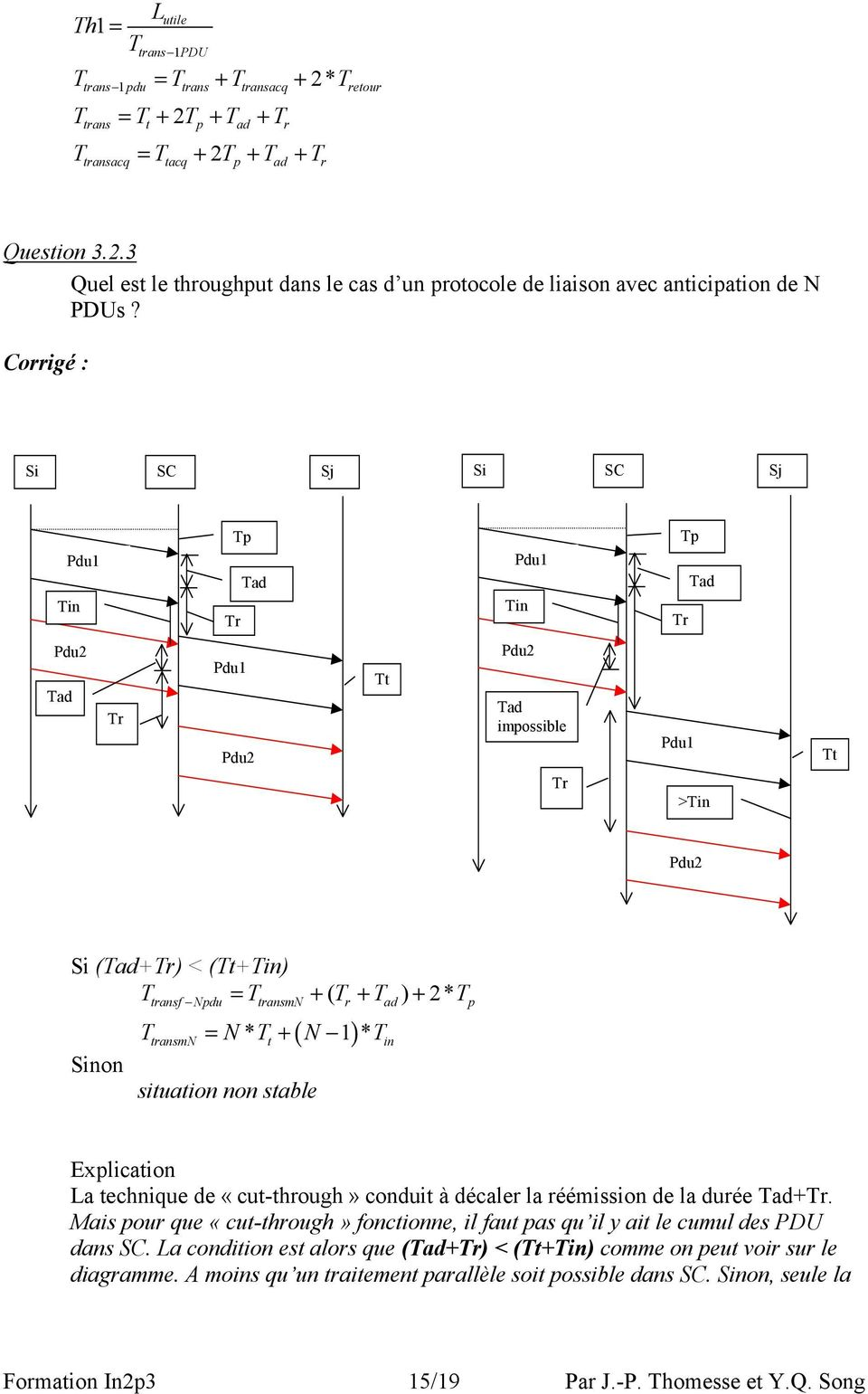 ( ) T = N* T + N 1 * T tranmn t in ituation non table Explication La technique de «cut-through» conduit à décaler la réémiion de la durée Tad+Tr.