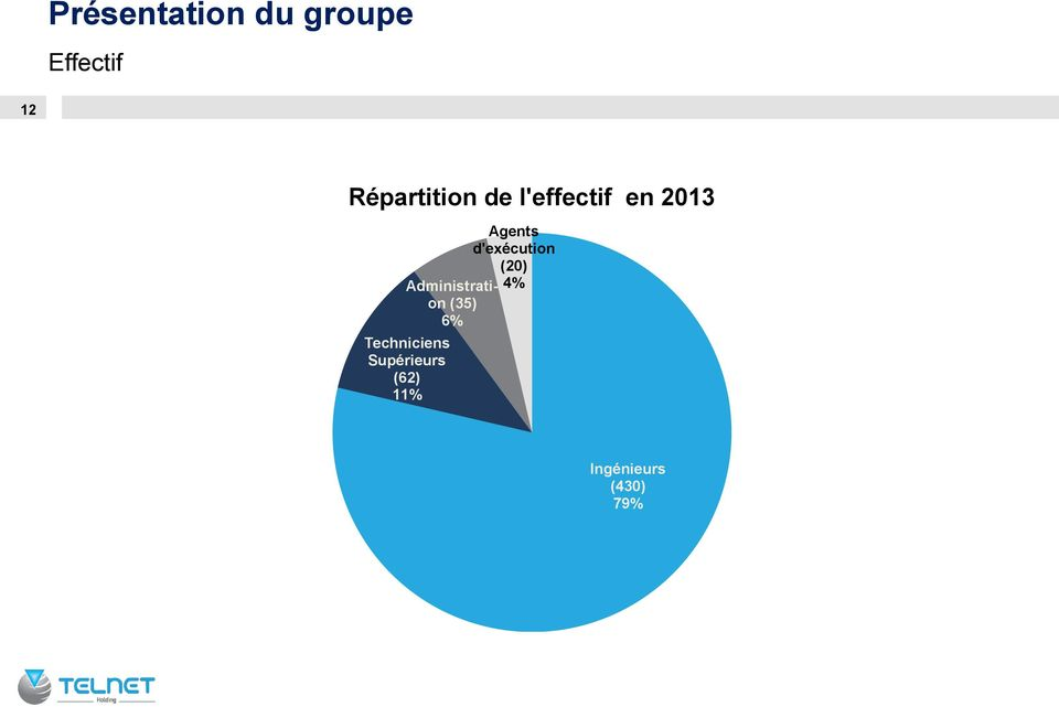 Administration (35) 6% Techniciens