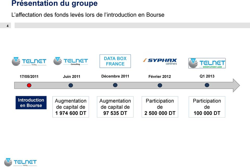 2013 Introduction en Bourse Augmentation de capital de 1 974 600 DT
