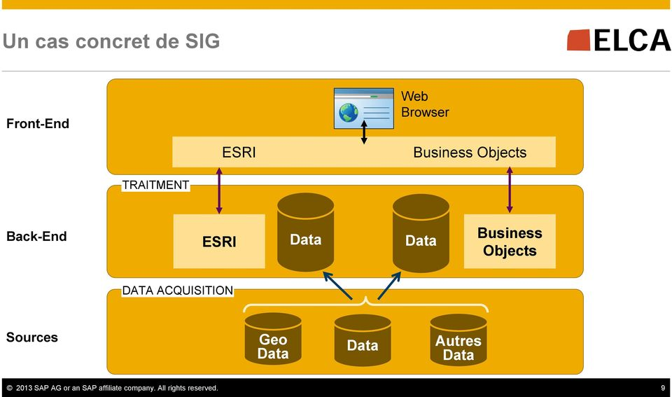 Objects DATA ACQUISITION Sources Geo Data Data Autres