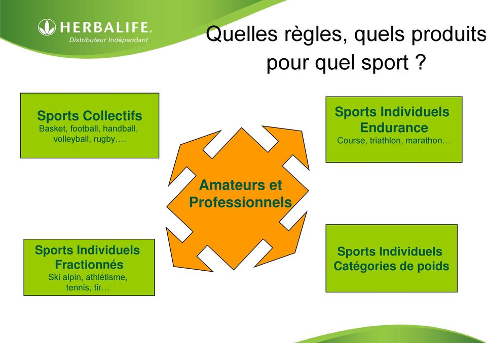 Sports Individuels Endurance Course, triathlon, marathon Amateurs et