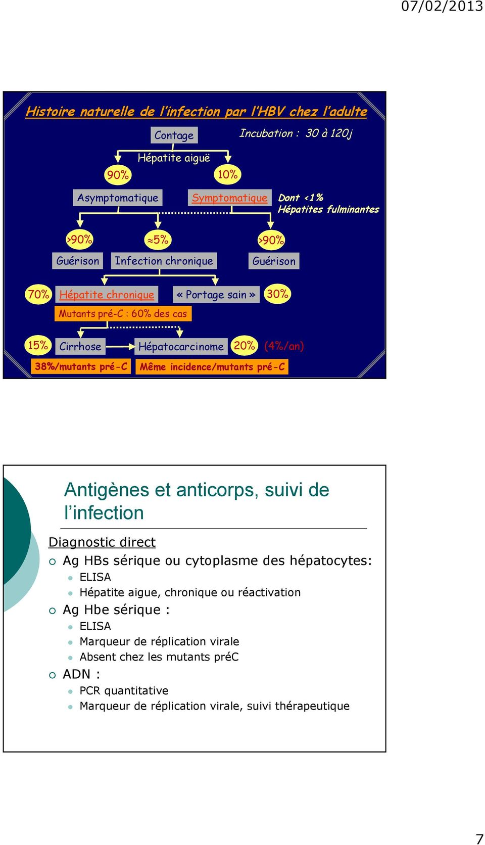 pré-c Même incidence/mutants pré-c Antigènes et anticorps, suivi de l infection Diagnostic direct Ag HBs sérique ou cytoplasme des hépatocytes: ELISA Hépatite aigue,