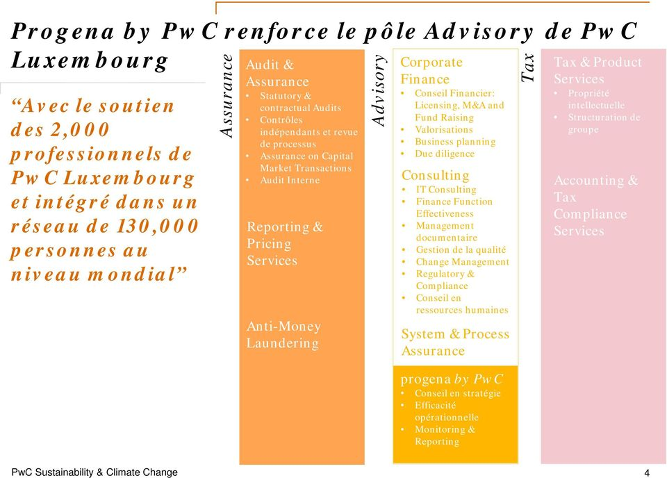Advisory Corporate Finance Conseil Financier: Licensing, M&A and Fund Raising Valorisations Business planning Due diligence Consulting IT Consulting Finance Function Effectiveness Management