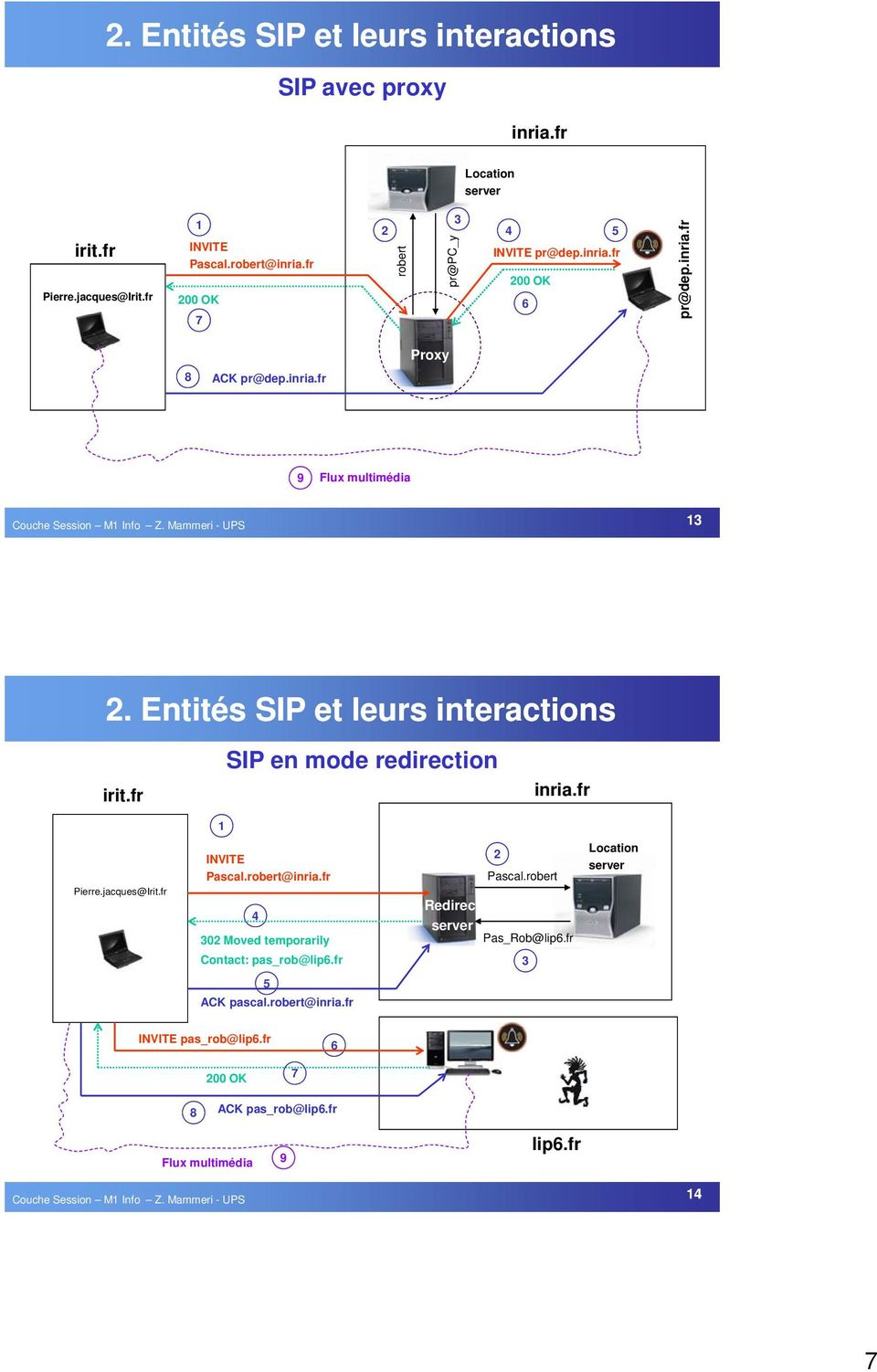 Entités SIP et leurs interactions irit.fr SIP en mode redirection inria.fr 1 Pierre.jacques@Irit.fr INVITE Pascal.robert@inria.fr 4 302 Moved temporarily Redirect server 2 Pascal.