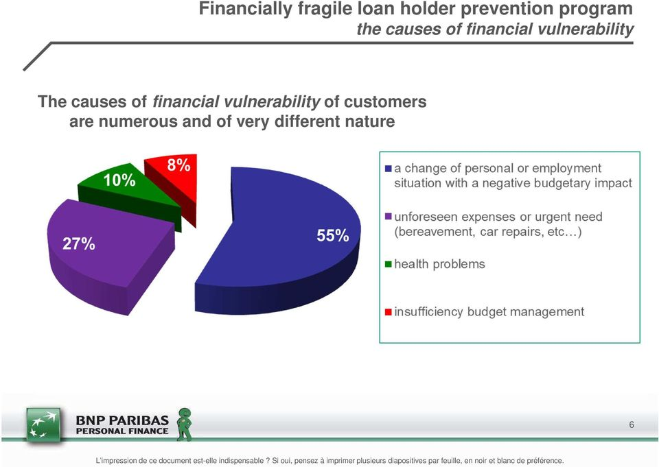 financial vulnerability of