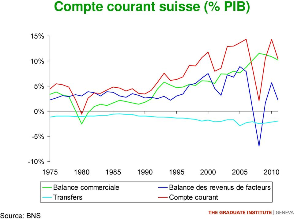 2010 Balance commerciale Transfers Balance