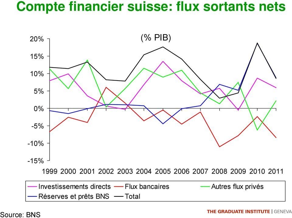 2006 2007 2008 2009 2010 2011 Investissements directs Flux