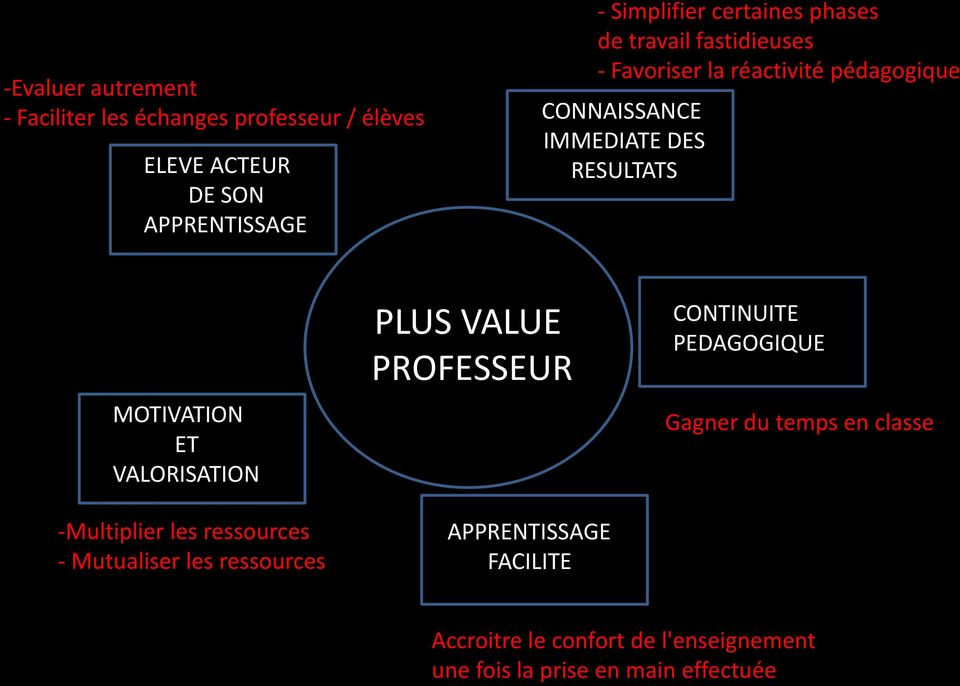 MOTIVATION ET VALORISATION -Multiplier les ressources - Mutualiser les ressources PLUS VALUE PROFESSEUR APPRENTISSAGE