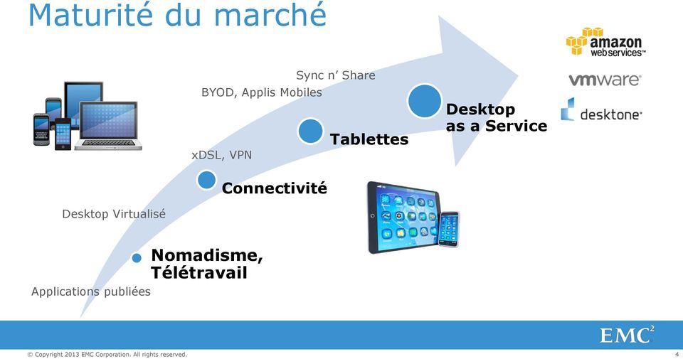 as a Service Connectivité Desktop