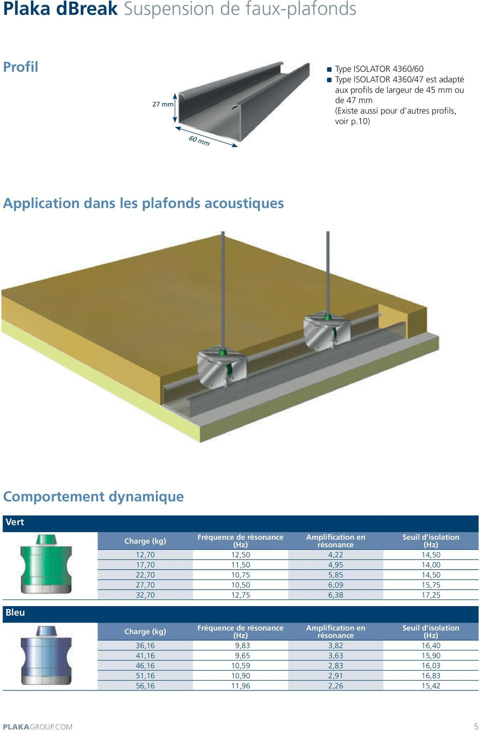 10) 60 mm Application dans les plafonds acoustiques Comportement dynamique Vert Bleu Charge (kg) Fréquence de résonance Amplification en résonance Seuil d isolation 12,70