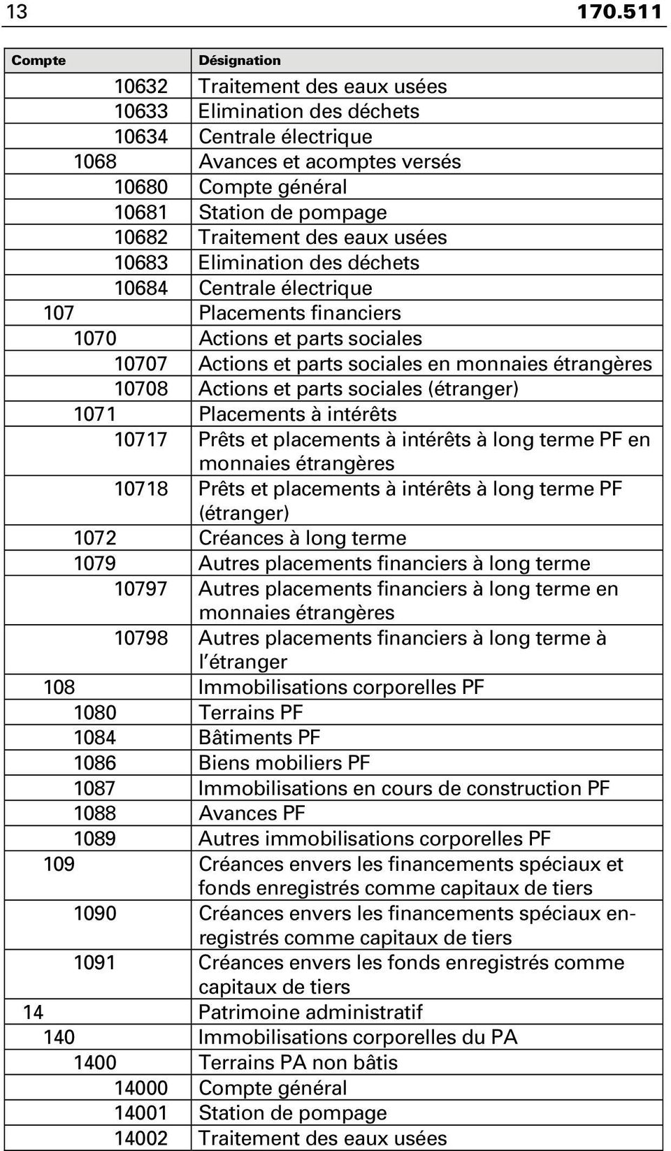 10683 Elimination des déchets 10684 Centrale électrique 107 Placements financiers 1070 Actions et parts sociales 10707 Actions et parts sociales en monnaies étrangères 10708 Actions et parts sociales
