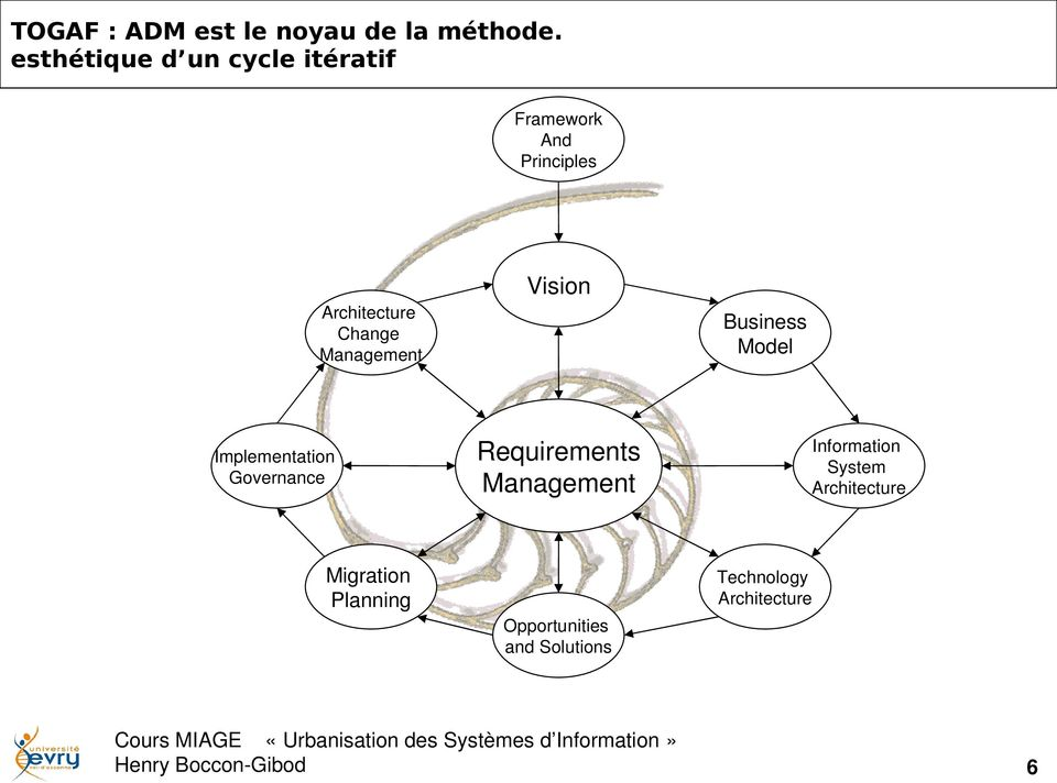 Change Management Implementation Governance Business Model Requirements