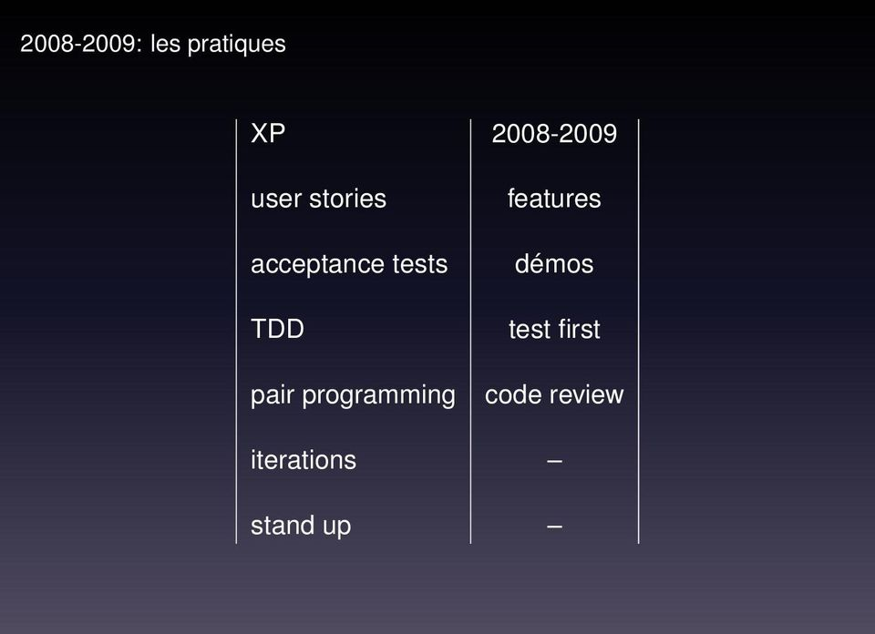 tests TDD pair programming features