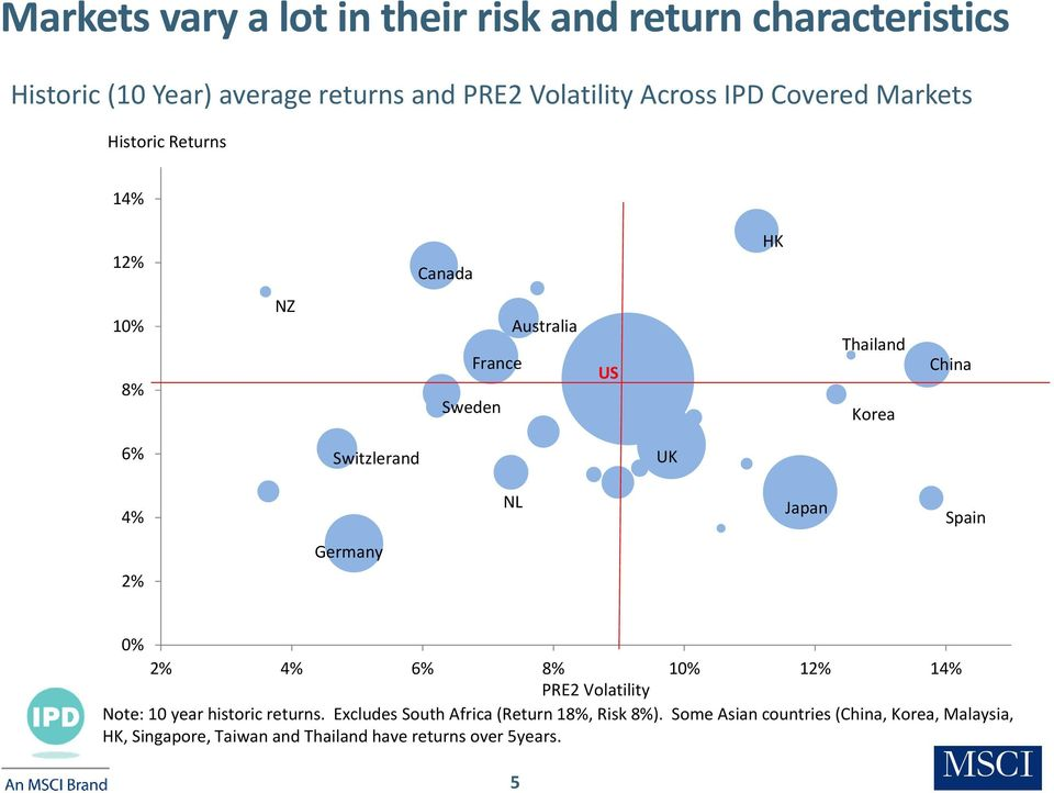 4% NL Japan Spain Germany 2% 0% 2% 4% 6% 8% 10% 12% 14% PRE2 Volatility Note: 10 year historic returns.