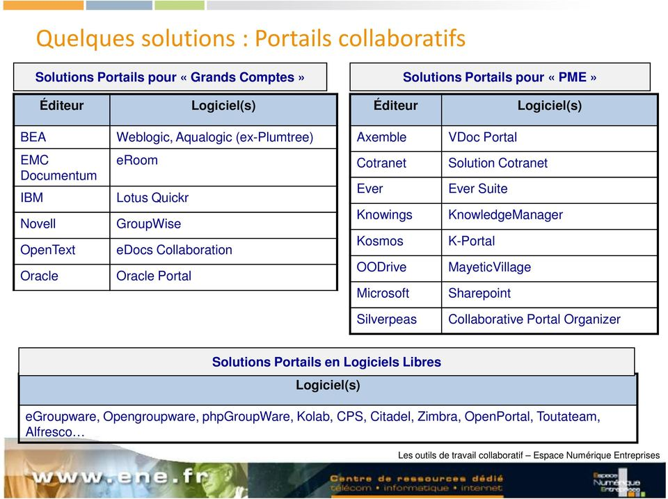 Kosmos OODrive Microsoft Solution Cotranet Ever Suite KnowledgeManager K-Portal MayeticVillage Sharepoint Silverpeas Collaborative Portal Organizer Solutions Portails en
