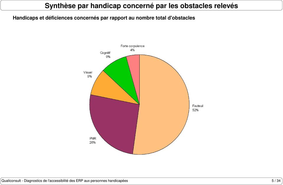 au nombre total d'obstacles Qualiconsult - Diagnostics