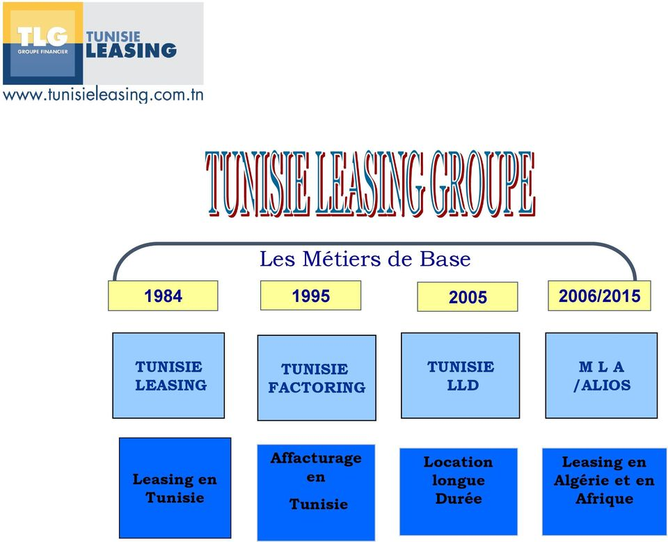 Leasing en Tunisie Affacturage en Tunisie Location