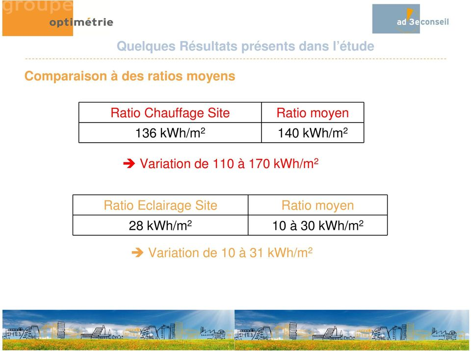 kwh/m 2 Variation de 110 à 170 kwh/m 2 Ratio Eclairage Site