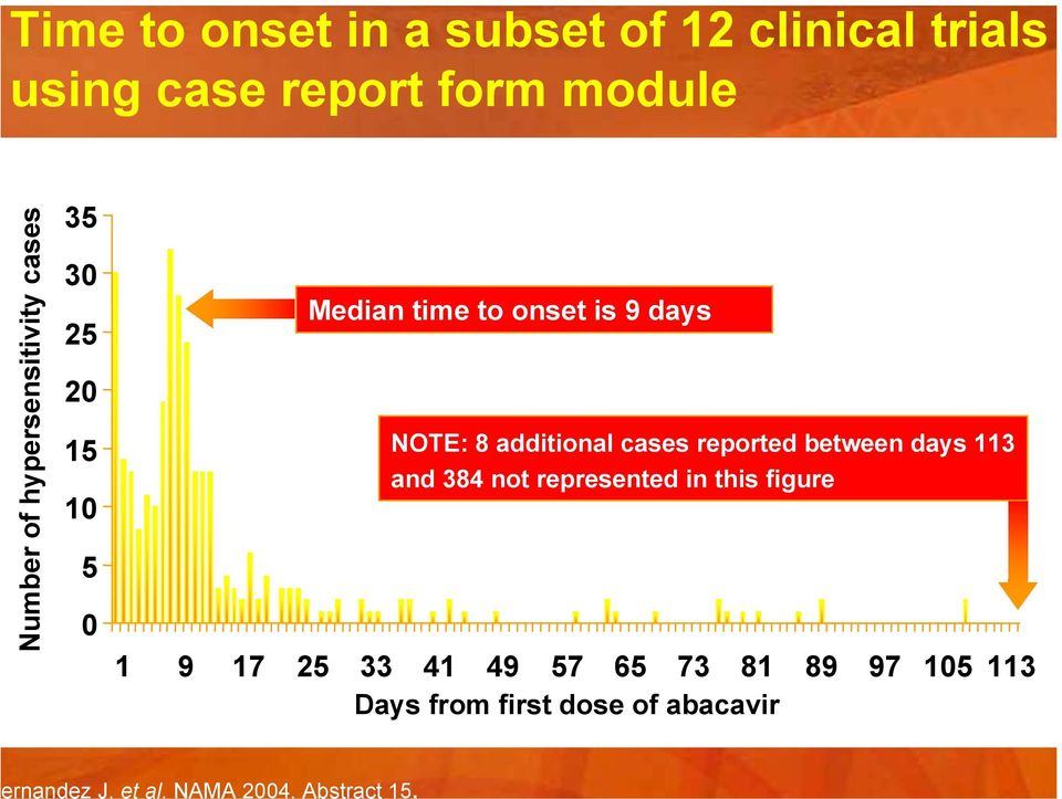 Number of hypersensitivity cases 35 30 25 20 15 10 5 0 Median time to onset is 9 days NOTE: 8
