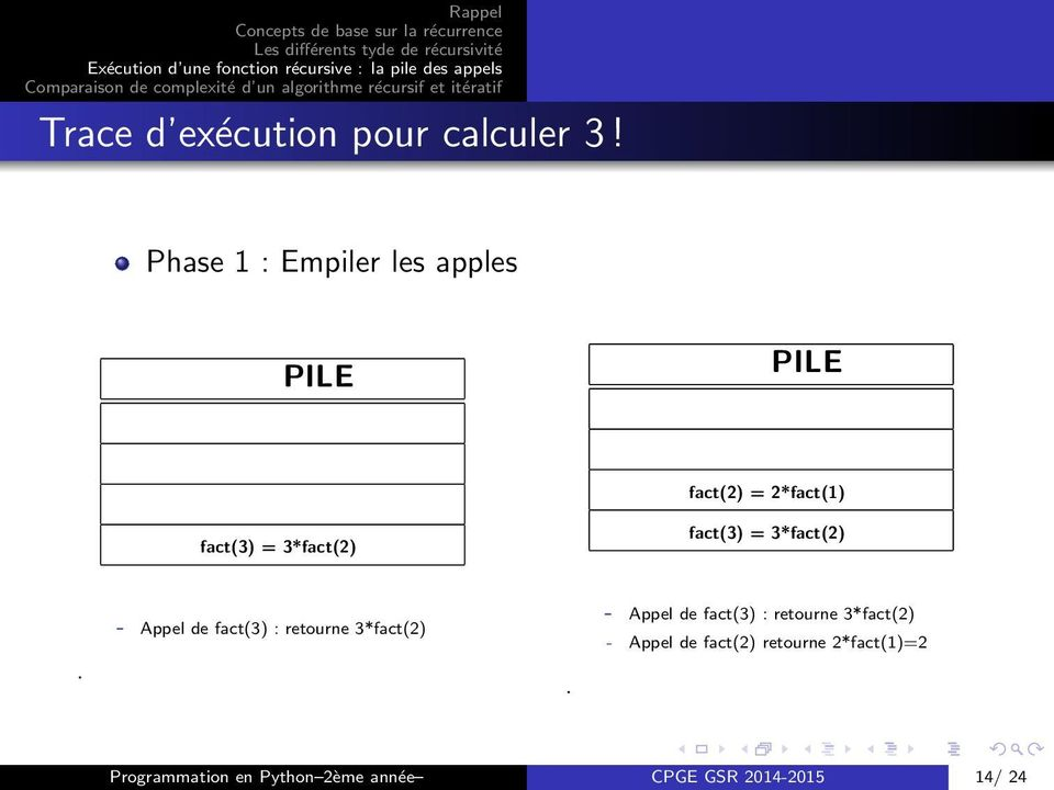 fact(3) = 3*fact(2) - Appel de fact(3) : retourne 3*fact(2) - Appel de fact(3)