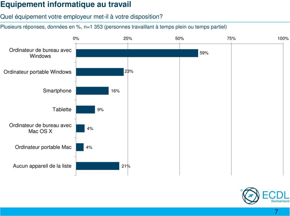 25% 50% 75% 100% Ordinateur de bureau avec Windows 59% Ordinateur portable Windows 23% Smartphone 16%