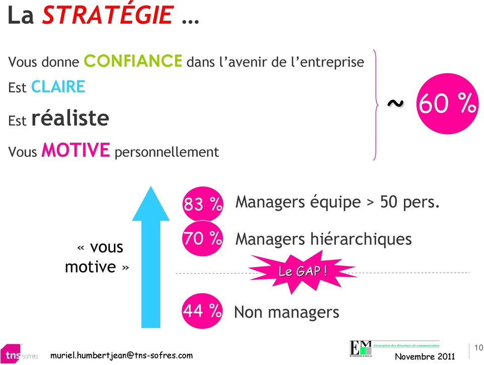 personnellement 83 % Managers équipe > 50 pers.