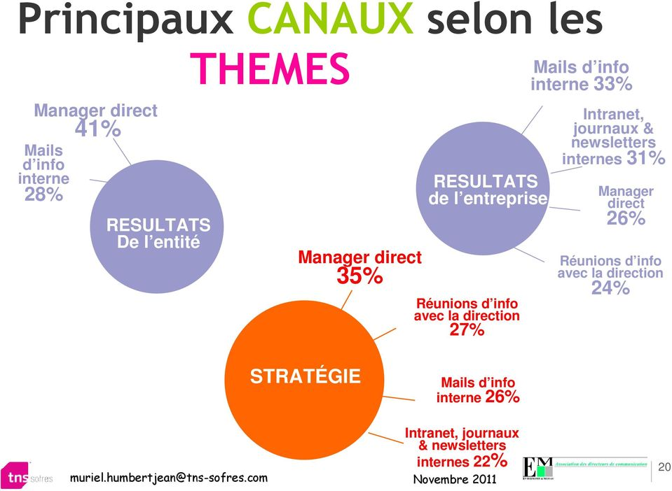 info interne 33% Intranet, journaux & newsletters internes 31% Manager direct 26% Réunions d info