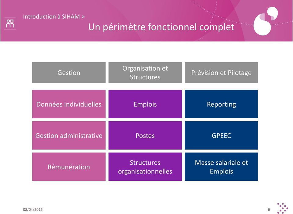 individuelles Emplois Reporting Gestion administrative Postes GPEEC