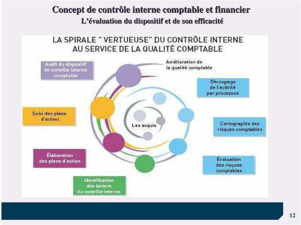 financier L évaluation du