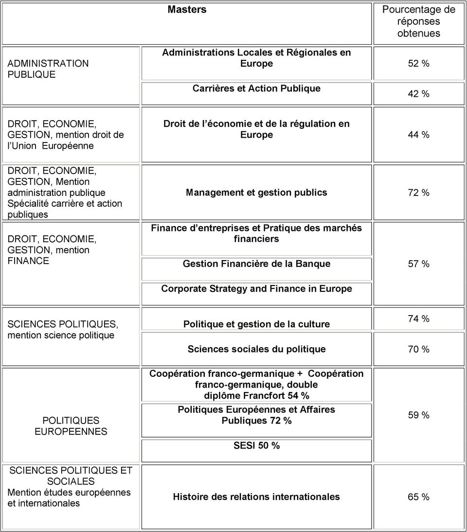 mention FINANCE Management et gestion publics 72 % Finance d entreprises et Pratique des marchés financiers Gestion Financière de la Banque 57 % Corporate Strategy and Finance in Europe SCIENCES