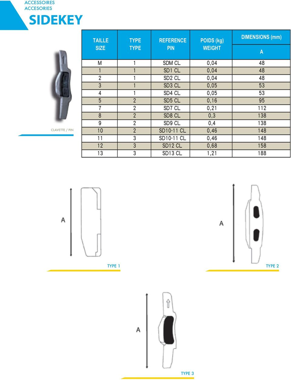 TYPE PIN WEIGHT DIMENSIONS (mm) A