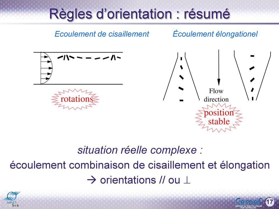 direction position stable situation réelle complexe :