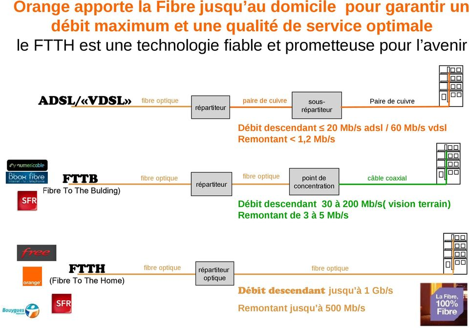 1,2 Mb/s FTTB fibre optique (Fibre To The Bulding) répartiteur fibre optique point de concentration câble coaxial Débit descendant 30 à 200 Mb/s( vision