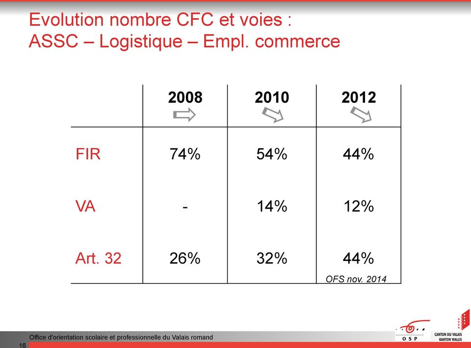 commerce 2008 2010 2012 FIR 74% 54%