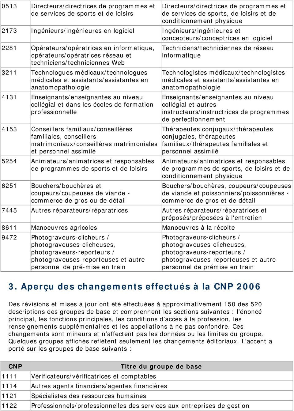 techniciens/techniciennes Web 3211 Technologues médicaux/technologues médicales et assistants/assistantes en anatomopathologie 4131 Enseignants/enseignantes au niveau collégial et dans les écoles de