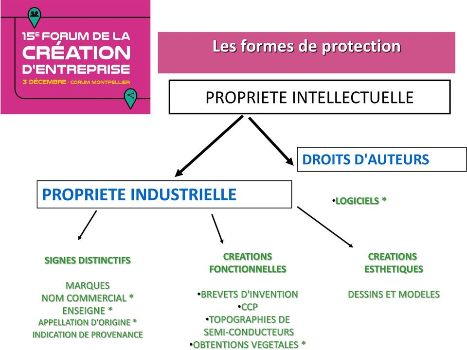 APPELLATION D'ORIGINE * INDICATION DE PROVENANCE CREATIONS FONCTIONNELLES BREVETS